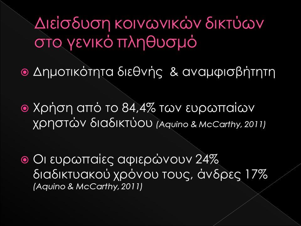  Δημοτικότητα διεθνής & αναμφισβήτητη  Χρήση από το 84,4% των ευρωπαίων χρηστών διαδικτύου (Aquino & McCarthy, 2011)  Οι ευρωπαίες αφιερώνουν 24% διαδικτυακού χρόνου τους, άνδρες 17% (Aquino & McCarthy, 2011)