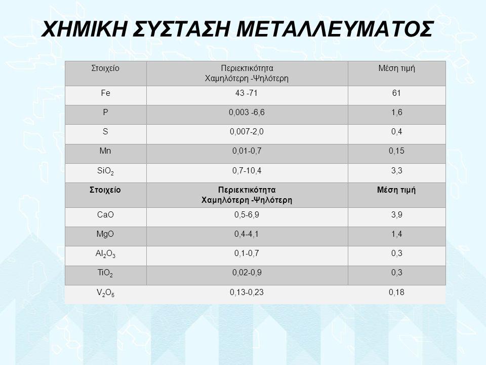 ΧΗΜΙΚΗ ΣΥΣΤΑΣΗ ΜΕΤΑΛΛΕΥΜΑΤΟΣ V2O5V2O5 0,13-0,230,18 ΣτοιχείοΠεριεκτικότητα Χαμηλότερη -Ψηλότερη Μέση τιμή Fe43 -7161 P0,003 -6,61,6 S0,007-2,00,4 Mn0,01-0,70,15 SiO 2 0,7-10,43,3 Στοιχείο Περιεκτικότητα Χαμηλότερη -Ψηλότερη Μέση τιμή CaO0,5-6,93,9 MgO0,4-4,11,4 Al 2 O 3 0,1-0,70,3 TiO 2 0,02-0,90,3