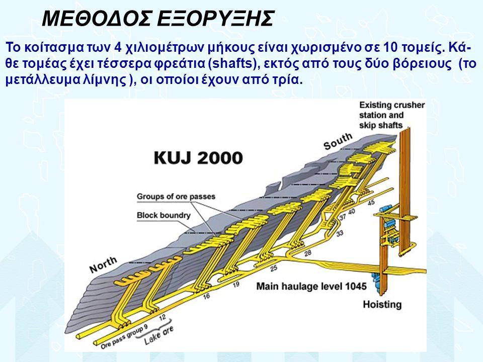 ΜΕΘΟΔΟΣ ΕΞΟΡΥΞΗΣ Το κοίτασμα των 4 χιλιομέτρων μήκους είναι χωρισμένο σε 10 τομείς.