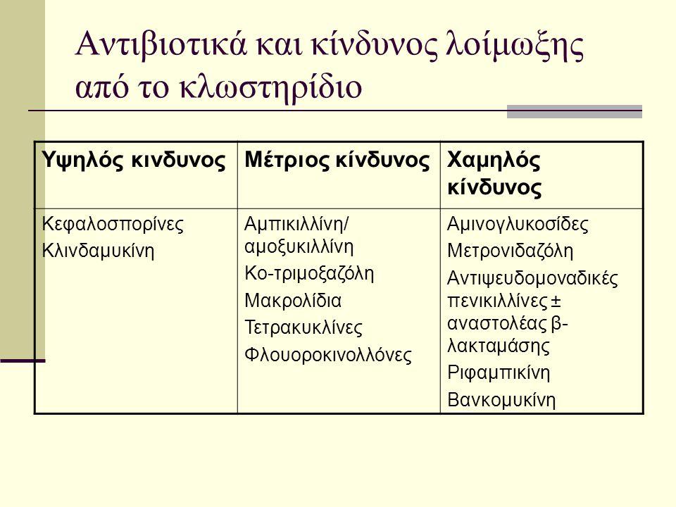 Αντιβιοτικά και κίνδυνος λοίμωξης από το κλωστηρίδιο Υψηλός κινδυνοςΜέτριος κίνδυνοςΧαμηλός κίνδυνος Κεφαλοσπορίνες Κλινδαμυκίνη Αμπικιλλίνη/ αμοξυκιλ