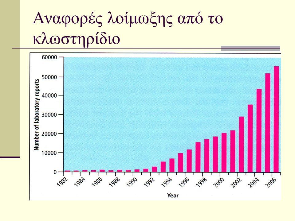 Θνητότητα από τη λοίμωξη  1999: 975 θάνατοι σχετιζόμενοι με τη λοίμωξη από το κλωστηρίδιο  2006: 6.480  2007: 8.324  750% αύξηση την τελευταία επταετία