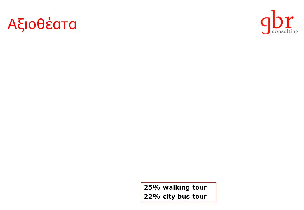 Αξιοθέατα 25% walking tour 22% city bus tour