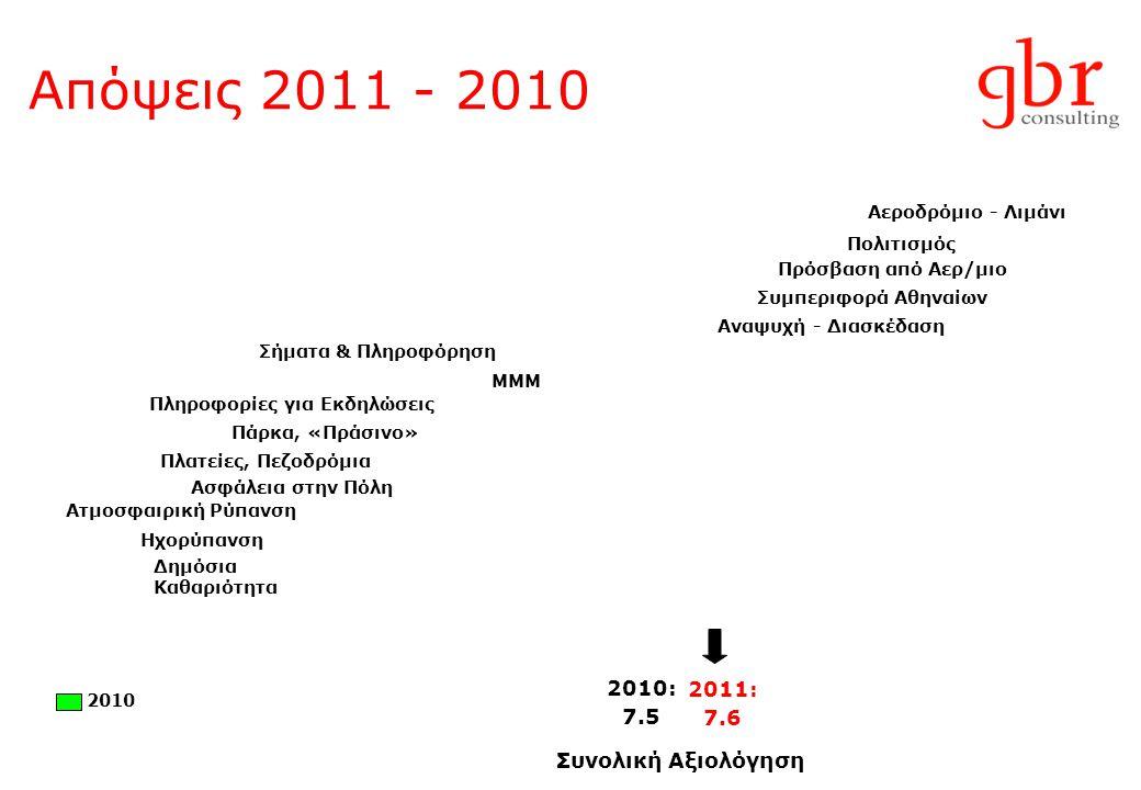 Απόψεις 2011 - 2010 2010: 7.5 Συνολική Αξιολόγηση Πρόσβαση από Αερ/μιο Πολιτισμός Αεροδρόμιο - Λιμάνι Συμπεριφορά Αθηναίων ΜΜΜ Αναψυχή - Διασκέδαση Σήματα & Πληροφόρηση Πάρκα, «Πράσινο» Ασφάλεια στην Πόλη Πλατείες, Πεζοδρόμια Δημόσια Καθαριότητα Πληροφορίες για Εκδηλώσεις Ατμοσφαιρική Ρύπανση Ηχορύπανση 2011: 7.6 2010