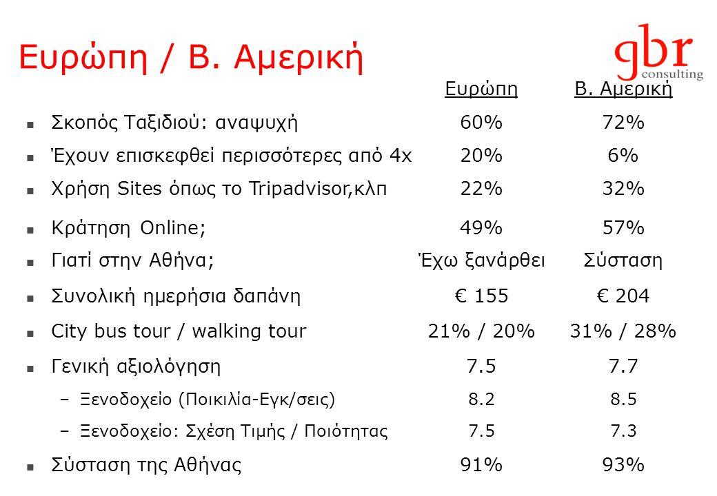 Ευρώπη / Β. Αμερική ΕυρώπηΒ. Αμερική  Σκοπός Ταξιδιού: αναψυχή60%72%  Έχουν επισκεφθεί περισσότερες από 4x20%6%  Χρήση Sites όπως το Tripadvisor,κλ