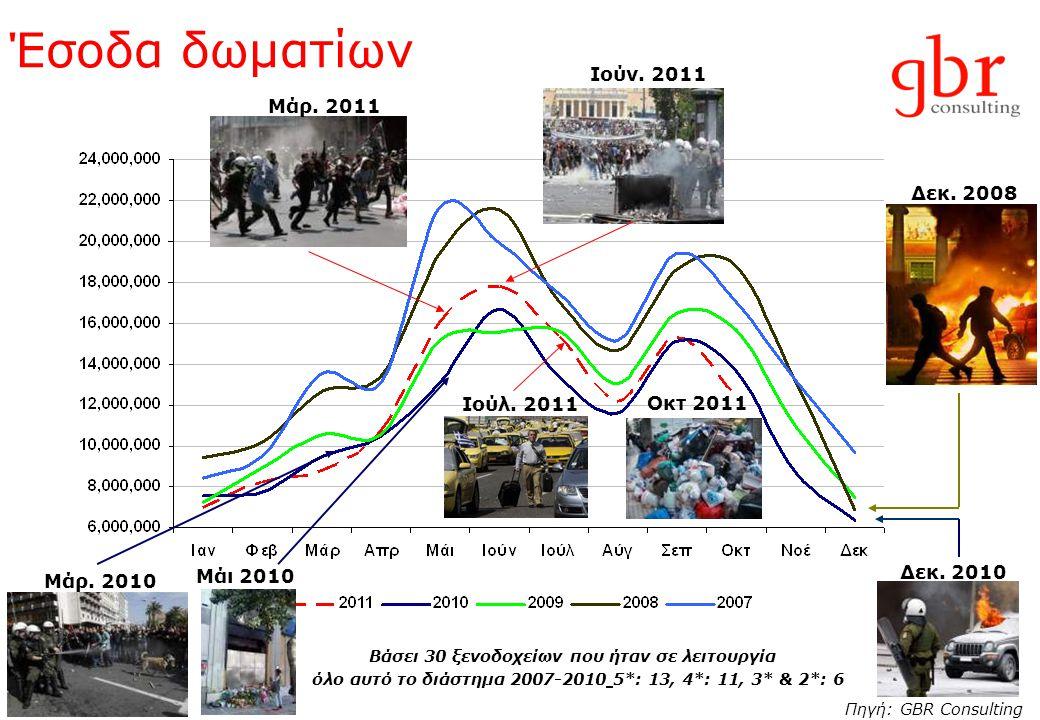 Έσοδα δωματίων Δεκ. 2010 Δεκ. 2008 Μάρ. 2010 Ιούν. 2011 Μάρ. 2011 Βάσει 30 ξενοδοχείων που ήταν σε λειτουργία όλο αυτό το διάστημα 2007-2010 5*: 13, 4
