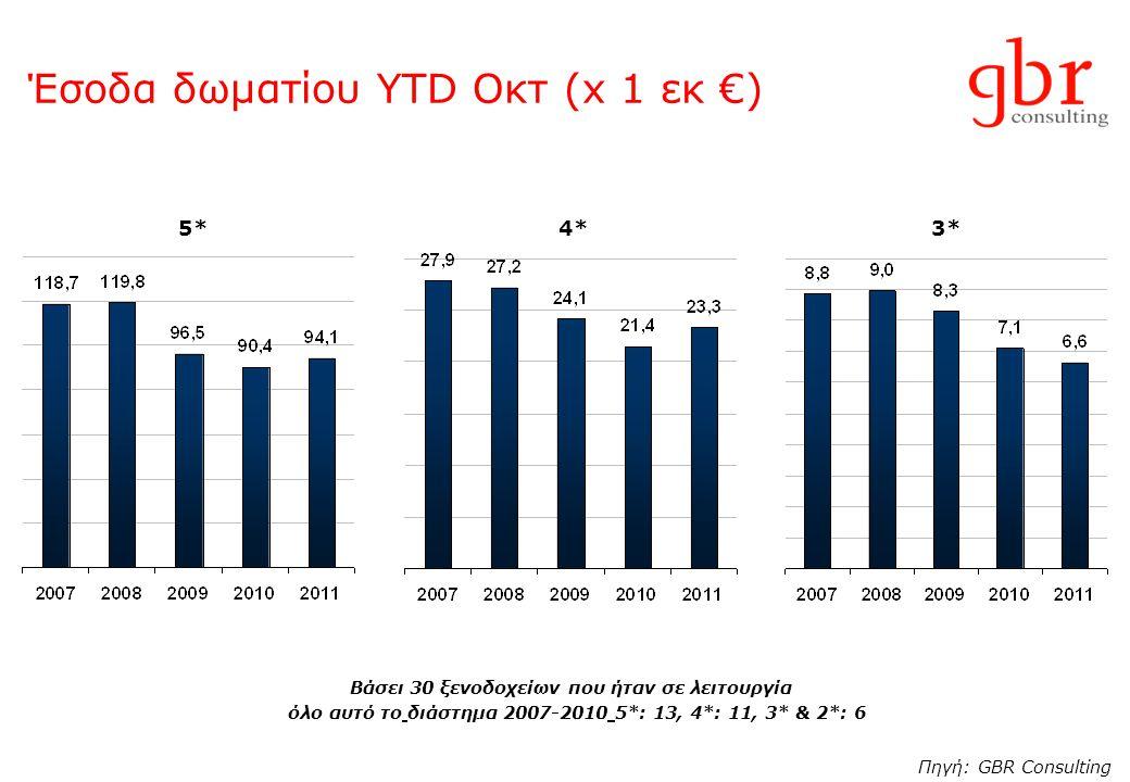 Έσοδα δωματίου YTD Οκτ (x 1 εκ €) 5*4*3* Πηγή: GBR Consulting Βάσει 30 ξενοδοχείων που ήταν σε λειτουργία όλο αυτό το διάστημα 2007-2010 5*: 13, 4*: 1