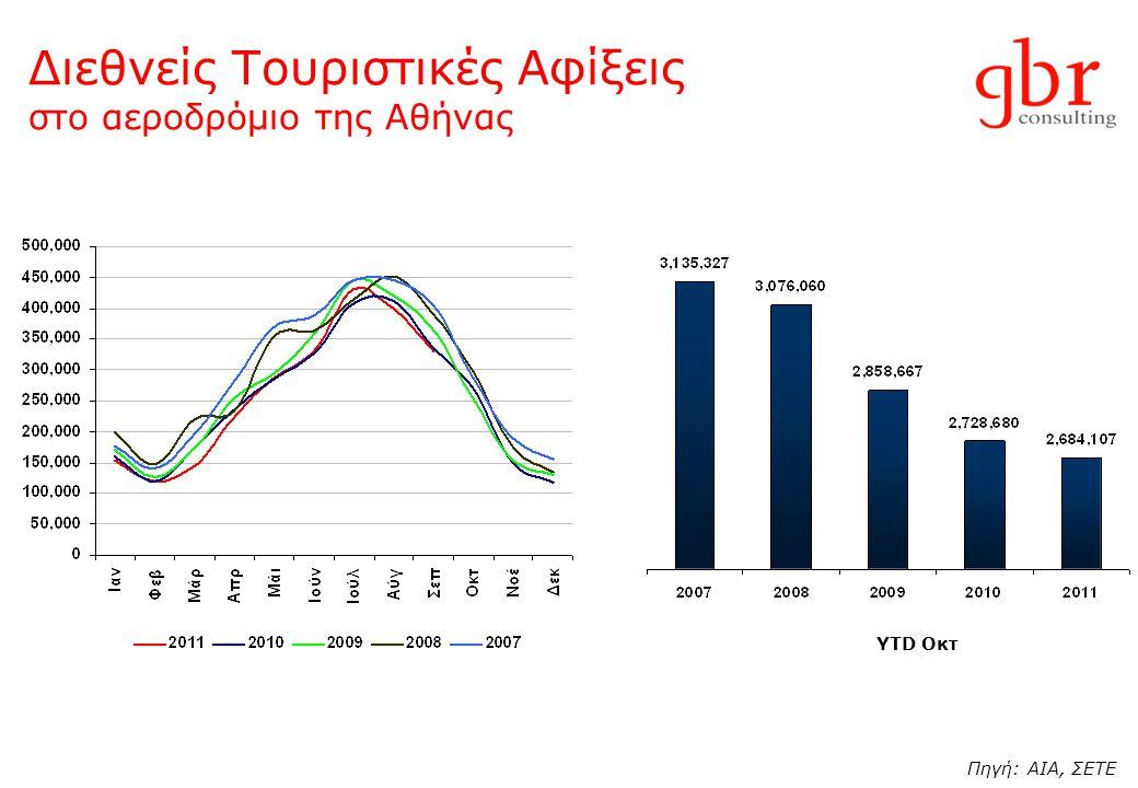 Διεθνείς Τουριστικές Αφίξεις στο αεροδρόμιο της Αθήνας YTD Οκτ Πηγή: AIA, ΣΕΤΕ