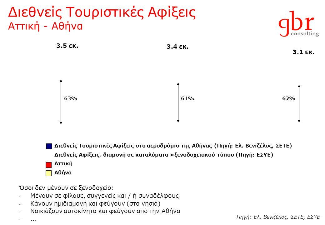Διεθνείς Τουριστικές Αφίξεις Αττική - Αθήνα Διεθνείς Τουριστικές Αφίξεις στο αεροδρόμιο της Αθήνας (Πηγή: Ελ.
