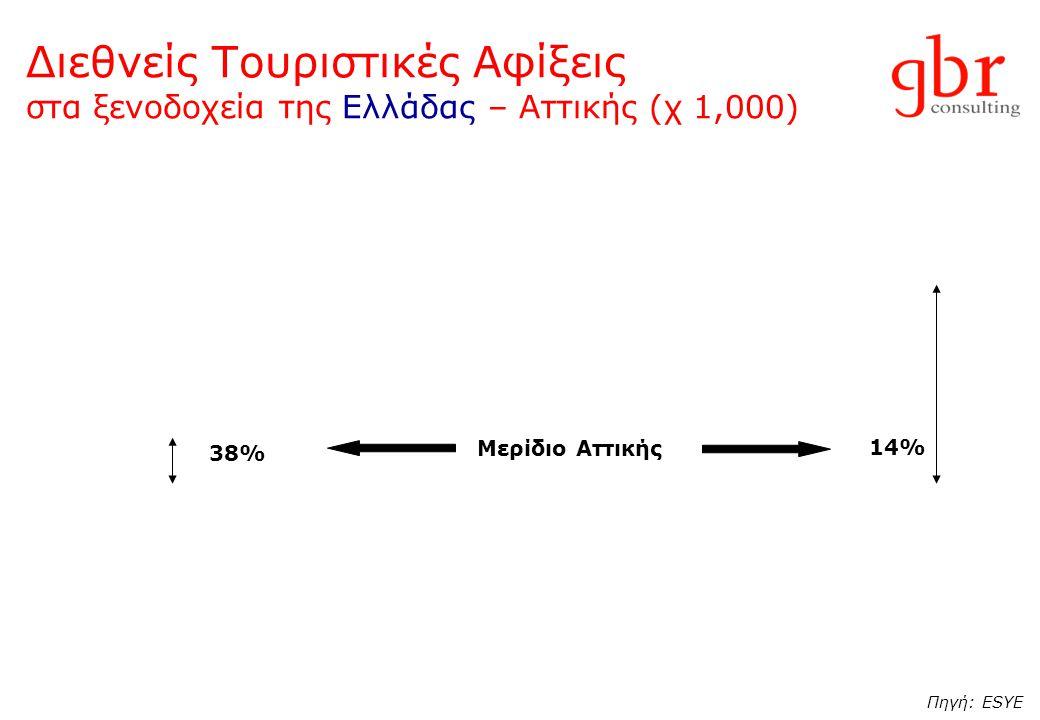 Διεθνείς Τουριστικές Αφίξεις στα ξενοδοχεία της Ελλάδας – Αττικής (χ 1,000) 38% Μερίδιο Αττικής 14% Πηγή: ESYE