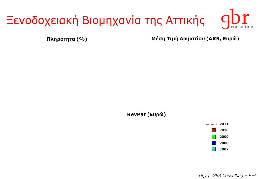 Ξενοδοχειακή Βιομηχανία της Αττικής Πηγή: GBR Consulting – ΕΞΑ Πληρότητα (%) Μέση Τιμή Δωματίου (ARR, Ευρώ) RevPar (Ευρώ) 2011 2010 2009 2008 2007
