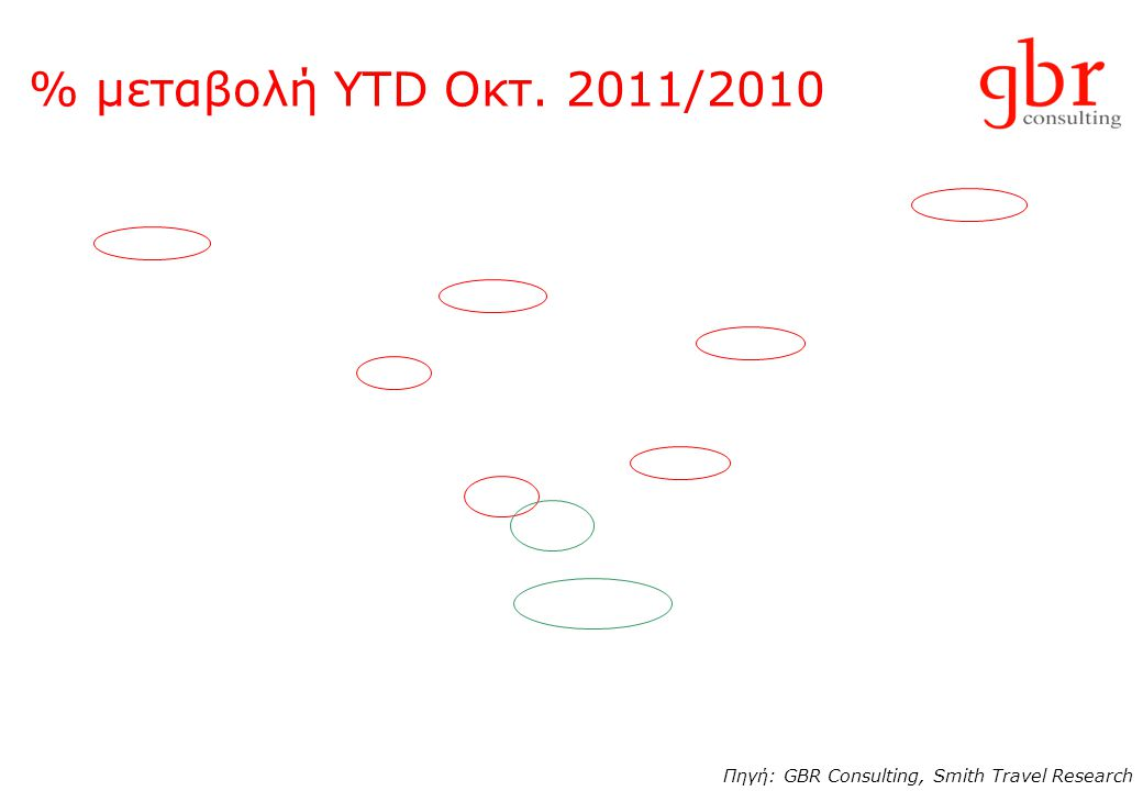 % μεταβολή YTD Οκτ. 2011/2010 Πηγή: GBR Consulting, Smith Travel Research