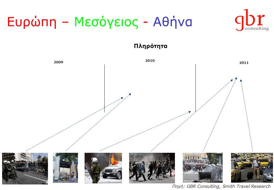 Ευρώπη – Μεσόγειος - Αθήνα Πληρότητα 2009 2010 2011 Πηγή: GBR Consulting, Smith Travel Research