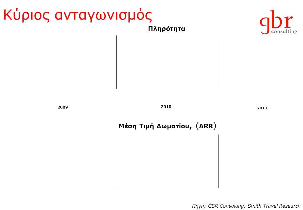 Κύριος ανταγωνισμός 2009 2010 2011 Πηγή: GBR Consulting, Smith Travel Research Πληρότητα Μέση Τιμή Δωματίου, ( ARR )