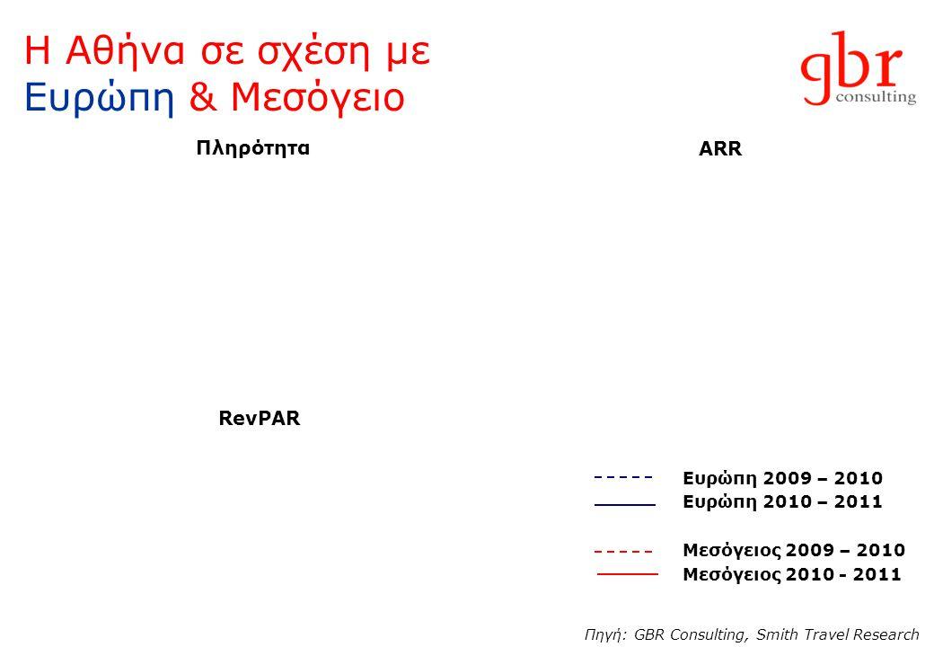 Η Αθήνα σε σχέση με Ευρώπη & Μεσόγειο Ευρώπη 2009 – 2010 Ευρώπη 2010 – 2011 Μεσόγειος 2009 – 2010 Μεσόγειος 2010 - 2011 Πληρότητα ARR RevPAR Πηγή: GBR
