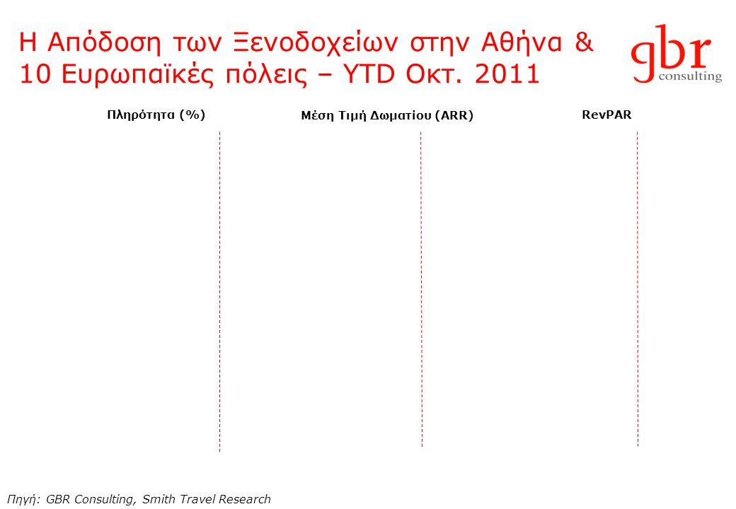 Η Απόδοση των Ξενοδοχείων στην Αθήνα & 10 Ευρωπαϊκές πόλεις – YTD Οκτ. 2011 Πηγή: GBR Consulting, Smith Travel Research Πληρότητα (%) Μέση Τιμή Δωματί