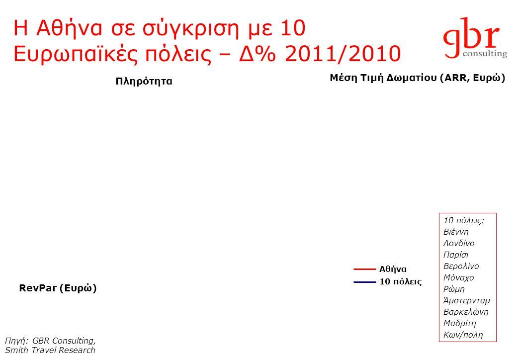 Η Αθήνα σε σύγκριση με 10 Ευρωπαϊκές πόλεις – Δ% 2011/2010 Πληρότητα Μέση Τιμή Δωματίου (ARR, Ευρώ) RevPar (Ευρώ) Πηγή: GBR Consulting, Smith Travel Research Αθήνα 10 πόλεις 10 πόλεις: Βιέννη Λονδίνο Παρίσι Βερολίνο Μόναχο Ρώμη Άμστερνταμ Βαρκελώνη Μαδρίτη Κων/πολη