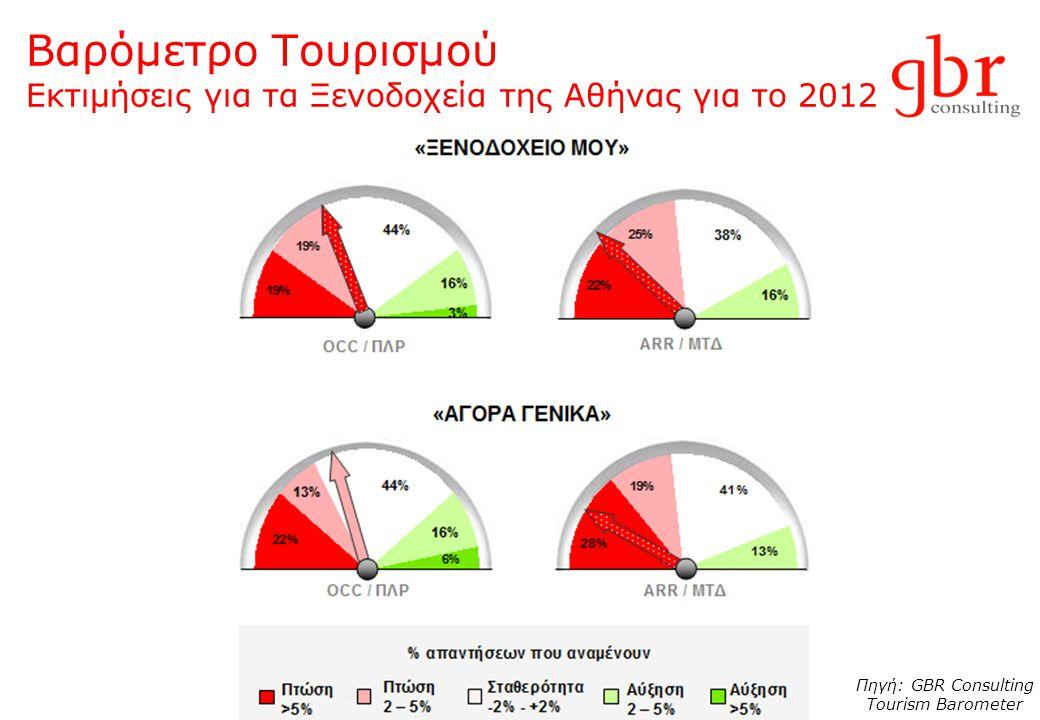 Βαρόμετρο Τουρισμού Εκτιμήσεις για τα Ξενοδοχεία της Αθήνας για το 2012 Πηγή: GBR Consulting Tourism Barometer