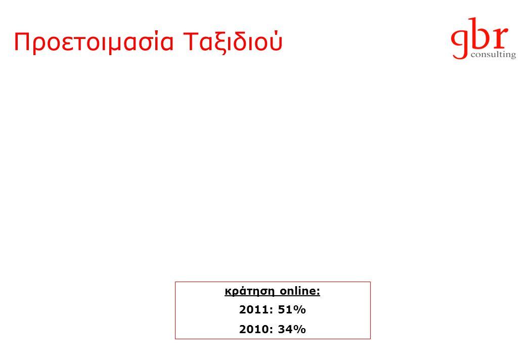 Προετοιμασία Ταξιδιού κράτηση online: 2011: 51% 2010: 34%