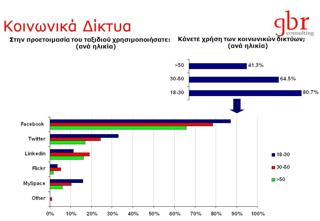 Χρήση κοινωνικών δικτύων από τα ξενοδοχεία της Αθήνας * Εφόσον υπάρχει σχετικό link από το site του ξενοδοχείου για το TripAdvisor Πηγή: GBR Consulting, βάσει των 30 ξενοδοχείων που συμμετείχαν στην έρευνα * χρησιμοποιούν δεν χρησιμοποιούν