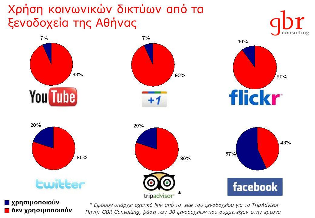 Χρήση κοινωνικών δικτύων από τα ξενοδοχεία της Αθήνας * Εφόσον υπάρχει σχετικό link από το site του ξενοδοχείου για το TripAdvisor Πηγή: GBR Consultin