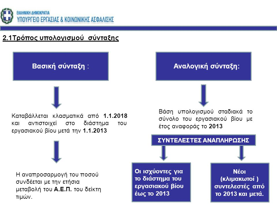 2.1Τρόπος υπολογισμού σύνταξης : Βασική σύνταξη : Αναλογική σύνταξη: Βάση υπολογισμού σταδιακά το σύνολο του εργασιακού βίου με έτος αναφοράς το 2013