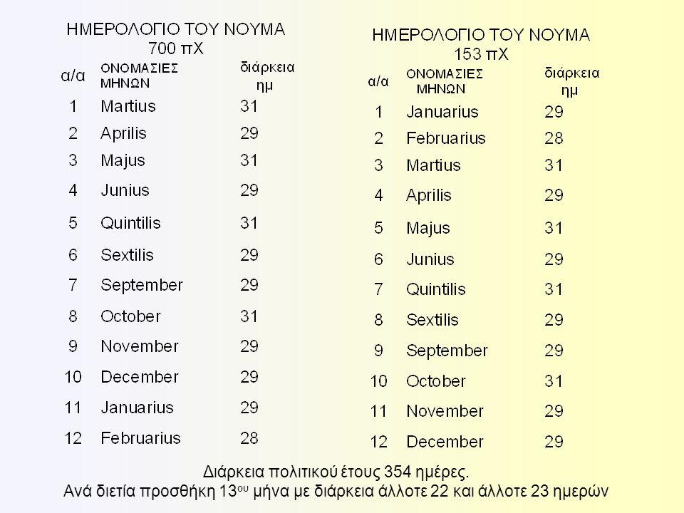 Το ημερολόγιο του Νουμά υπέστη και άλλες τροποποιήσεις με κυριώτερες εκείνες του έλληνα αστρονόμου Κλεόστρατου του Τενέδιου.