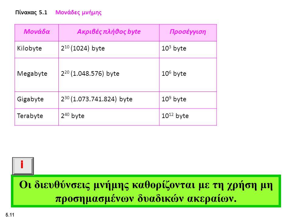 5.11 Οι διευθύνσεις μνήμης καθορίζονται με τη χρήση μη προσημασμένων δυαδικών ακεραίων. i Πίνακας 5.1Μονάδες μνήμης ΜονάδαΑκριβές πλήθος byteΠροσέγγισ