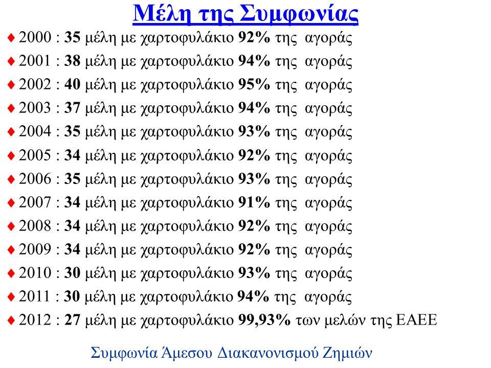 Μέλη της Συμφωνίας  2000 : 35 μέλη με χαρτοφυλάκιο 92% της αγοράς  2001 : 38 μέλη με χαρτοφυλάκιο 94% της αγοράς  2002 : 40 μέλη με χαρτοφυλάκιο 95% της αγοράς  2003 : 37 μέλη με χαρτοφυλάκιο 94% της αγοράς  2004 : 35 μέλη με χαρτοφυλάκιο 93% της αγοράς  2005 : 34 μέλη με χαρτοφυλάκιο 92% της αγοράς  2006 : 35 μέλη με χαρτοφυλάκιο 93% της αγοράς  2007 : 34 μέλη με χαρτοφυλάκιο 91% της αγοράς  2008 : 34 μέλη με χαρτοφυλάκιο 92% της αγοράς  2009 : 34 μέλη με χαρτοφυλάκιο 92% της αγοράς  2010 : 30 μέλη με χαρτοφυλάκιο 93% της αγοράς  2011 : 30 μέλη με χαρτοφυλάκιο 94% της αγοράς  2012 : 27 μέλη με χαρτοφυλάκιο 99,93% των μελών της ΕΑΕΕ Συμφωνία Άμεσου Διακανονισμού Ζημιών