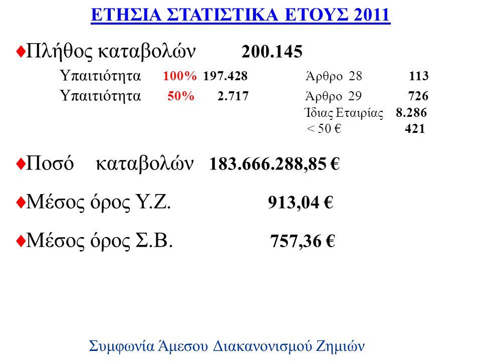ΕΤΗΣΙΑ ΣΤΑΤΙΣΤΙΚΑ ΕΤΟΥΣ 2011  Πλήθος καταβολών 200.145 Υπαιτιότητα 100% 197.428 Άρθρο 28 113 Υπαιτιότητα 50% 2.717 Άρθρο 29 726 Ίδιας Εταιρίας 8.286 < 50 € 421  Ποσό καταβολών 183.666.288,85 €  Μέσος όρος Υ.Ζ.
