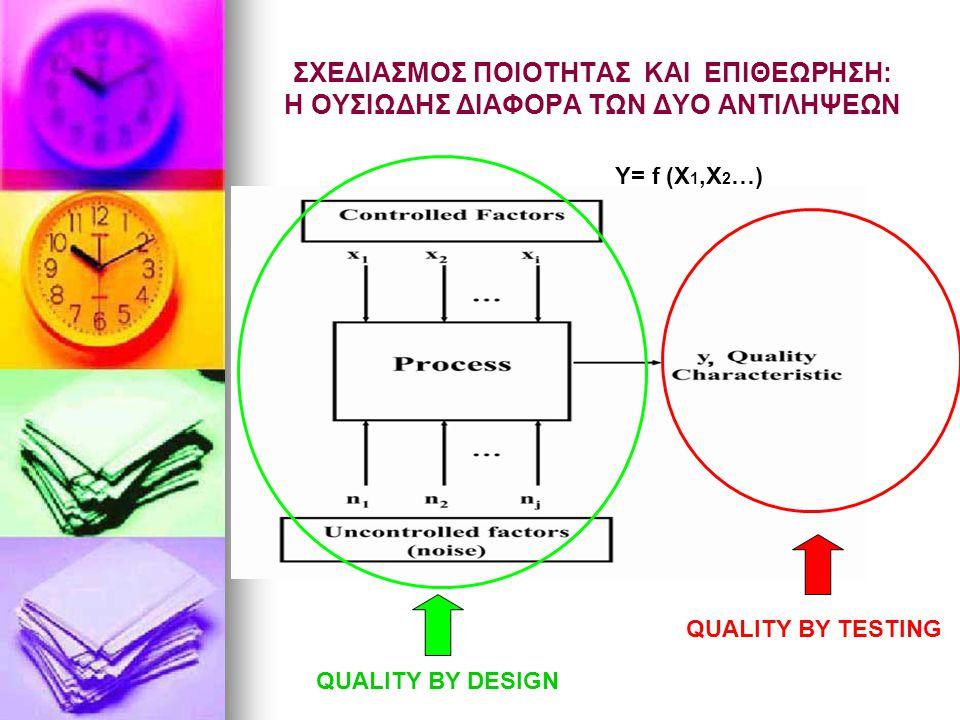 ΣΧΕΔΙΑΣΜΟΣ ΠΟΙΟΤΗΤΑΣ ΚΑΙ ΕΠΙΘΕΩΡΗΣΗ: H ΟΥΣΙΩΔΗΣ ΔΙΑΦΟΡΑ ΤΩΝ ΔΥΟ ΑΝΤΙΛΗΨΕΩΝ QUALITY BY DESIGN QUALITY BY TESTING Y= f (X 1,X 2 …)