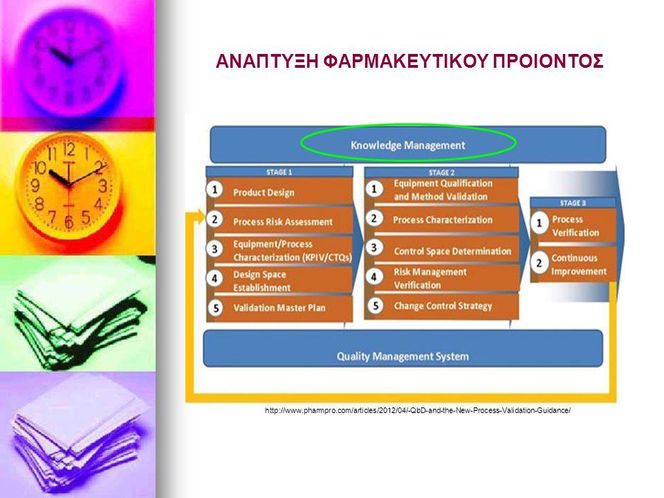 ΑΝΑΠΤΥΞΗ ΦΑΡΜΑΚΕΥΤΙΚΟΥ ΠΡΟΙΟΝΤΟΣ http://www.pharmpro.com/articles/2012/04/-QbD-and-the-New-Process-Validation-Guidance/ http://www.pharmpro.com/articl
