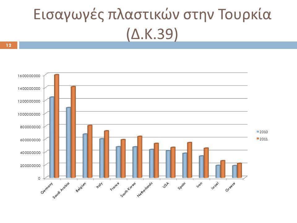 Εισαγωγές πλαστικών στην Τουρκία ( Δ. Κ.39) 12