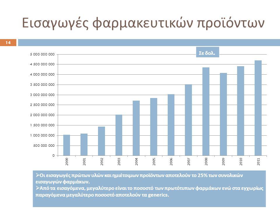 Εισαγωγές φαρμακευτικών προϊόντων  Οι εισαγωγές πρώτων υλών και ημιέτοιμων προϊόντων αποτελούν το 25% των συνολικών εισαγωγών φαρμάκων.  Από τα εισα