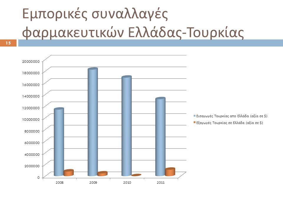 Η αγορά των καλλυντικών  170.000 προϊόντα καλλυντικών  1.435 τοπικές εταιρίες και 1.020 εισαγωγικές  Το 1/3 της αγοράς αφορά προϊόντα περιποίησης μαλλιών  Ενδιαφέρον για τα φυσικά προϊόντα  Άνοδος σε αντηλιακά, προϊόντα ανδρικής περιποίησης και φροντίδας βρεφών  Οι εισαγωγές καλλυντικών, αρωμάτων και προϊόντων προσωπικής υγιεινής ( ΔΚ 33) ξεπέρασαν το 1 δισ.