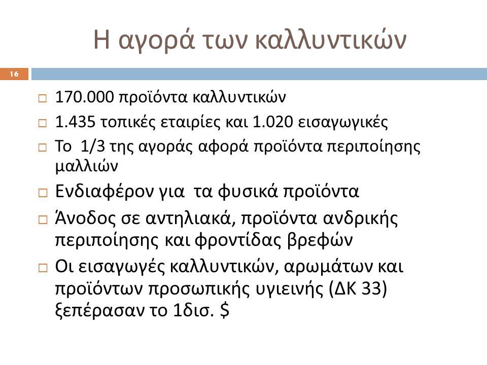 Εισαγωγές καλλυντικών στην Τουρκία  Το 2009, το μερίδιο των ελληνικών εισαγωγών στην εν λόγω κατηγορία προϊόντων κάλυπτε το 0,44% των συνολικών τουρκικών εισαγωγών ενώ το 2011 το ποσοστό αυξήθηκε στο 0,73%.