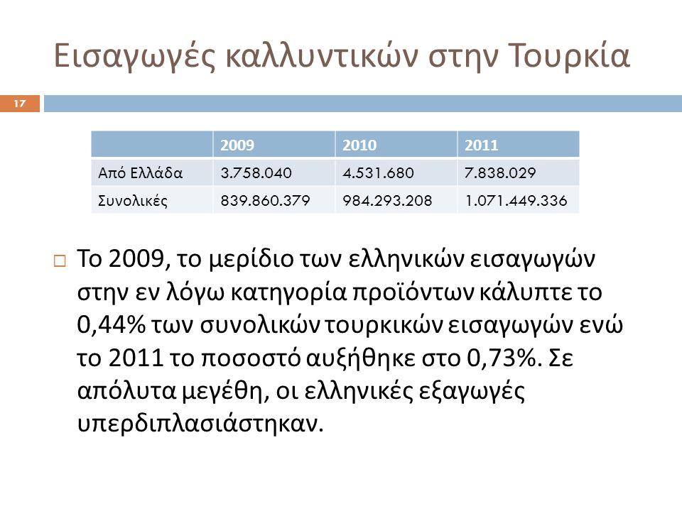 Εισαγωγές καλλυντικών στην Τουρκία  Το 2009, το μερίδιο των ελληνικών εισαγωγών στην εν λόγω κατηγορία προϊόντων κάλυπτε το 0,44% των συνολικών τουρκ