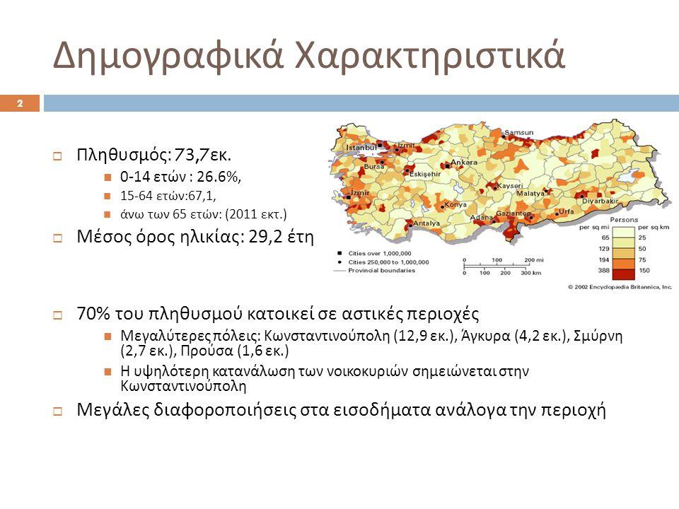 Δημογραφικά Χαρακτηριστικά  Πληθυσμός : 73,7 εκ.  0-14 ετών : 26.6%,  15-64 ετών :67,1,  άνω των 65 ετών : (2011 εκτ.)  Μέσος όρος ηλικίας : 29,2
