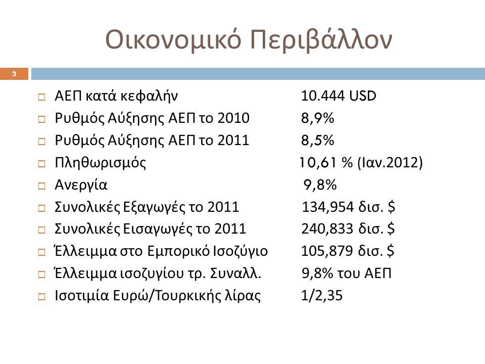4 ΕΙΣΑΓΩΓΕΣ ΤΟΥΡΚΙΑΣ – 20 ΚΥΡΙΟΤΕΡΕΣ ΚΑΤΗΓΟΡΙΕΣ ΠΡΟΪΟΝΤΩΝ ΔΚ Κατηγορία προϊόντος 2011 Αξία (χιλ.$) 2010 Αξία (χιλ.$) 2009 Αξία (χιλ.$) Μεταβολή (%) 27 Ορυκτά λάδια-καύσιμα 54 113 489 38 497 229 29 905 30540,56 84 Λέβητες, μηχανές, συσκευές 27 107 211 21 266 830 17 131 96227,46 72 Χυτοσίδηρος, σίδηρος και χάλυβας 20 424 246 16 120 796 11 351 64026,70 87 Οχήματα και εξαρτήματα αυτών 17 184 241 13 419 356 8 975 86428,06 85 Ηλεκτρικές μηχανές, συσκευές 16 835 634 14 641 851 12 243 10014,98 39 Πλαστικές ύλες και τεχνουργήματα 12 578 390 9 730 432 6 944 49029,27 71 Μαργαριτάρια, πολύτιμες πέτρες, πολύτιμα μέταλλα 7 022 384 3 036 955 2 003 646131,23 29 Οργανικά Χημικά 5 504 221 4 400 234 3 341 72225,09 30 Φαρμακευτικά προϊόντα 4 697 443 4 410 051 4 080 4916,52 74 Χαλκός και τεχνουργήματα από χαλκό 4 118 842 3 299 333 1 985 36724,84 90 Οπτικός, φωτογραφικός, κινηματογραφικός εξοπλισμός 4 116 346 3 437 706 2 833 28719,74 88 Αεροσκάφη και εξαρτήματα αυτών 3 932 966 3 156 117 1 049 72124,61 52 Βαμβάκι 3 608 845 3 385 753 2 098 7076,59 40 Καουτσούκ και τεχνουργήματα από καουτσούκ 3 361 716 2 321 559 1 555 42344,80 76 Αργίλιο και τεχνουργήματα από αργίλιο 3 258 840 2 487 744 1 602 48231,00 48 Χαρτί, χαρτόνια 3 109 926 2 819 742 2 214 10610,29 73 Τεχνουργήματα από σίδηρο, χάλυβα 2 520 918 1 966 864 1 526 07128,17 55 Τεχνητές ίνες 2 467 037 2 089 035 1 519 97618,09 38 Διάφορα χημικά προϊόντα 2 204 875 1 795 445 1 473 00722,80 54 Νήματα 2 007 423 1 685 962 1 243 63819,07 Μεγαλύτεροι Προμηθευτές: Ρωσία, Γερμανία, Κίνα, ΗΠΑ, Ιταλία