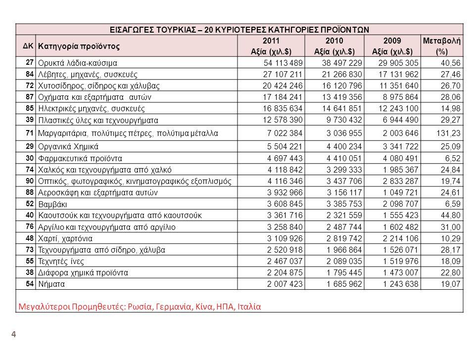 Ελληνικές εξαγωγές 20 κυριοτέρων κατηγοριών προϊόντων κατ' αξία ($) CN-2 Προϊόν 2011 Αξία εξαγωγών 2010 Αξία εξαγωγών 2010-11 Μεταβολή (%) 2011 Σύνθεση (%) 27 Ορυκτά λάδια-καύσιμα 1.672.242.727592.397.171 182,2865,10 39 Πλαστικές ύλες και τεχνουργήματα 220.956.252186.170.742 188,69 52 Βαμβάκι 121.826.355352.583.549 -65,444,74 76 Αργίλιο και τεχνουργήματα από αργίλιο 66.900.27954.036.736 23,82,60 84 Λέβητες, μηχανές, συσκευές 45.990.223 29.090.28658,091,79 41 Δέρματα, γουνοδέρματα 36.844.754 18.410.275100,131,43 74 Χαλκός και τεχνουργήματα από χαλκό 35.772.927 28.672.90824,761,39 85 Ηλεκτρικές μηχανές, συσκευές 33.604.348 33.393.7680,631,30 72 Χυτοσίδηρος, σίδηρος και χάλυβας 29.653.350 28.067.8645,641,15 73 Τεχνουργήματα από σίδηρο, χάλυβα 29.369.9982.339.335 11151,14 89 Πλοία, σκάφη, πλωτές κατασκευές 25.639.2129.415.265 172,311,00 01 Ζώντα ζώα 20.114.409958.725 1998,030,78 48 Χαρτί, χαρτόνια 18.410.429 14.616.95025,950,71 31 Λιπάσματα 17.884.521 12.859.26039,070,69 32 Χρωστικά 15.799.785 13.932.38913,400,61 38 Διάφορα χημικά προϊόντα 13.425.491 12.835.8934,590,51 30 Φαρμακευτικά προϊόντα 13.196.726 16.893.312-21,880,51 20 Παρασκευάσματα φρούτων, λαχανικών 13.102.3049.019.015 45,270,51 Άλλα 137.924.910125.906.5579,545,36 ΣΥΝΟΛΟ 2.568.668.0001.541.600.00066,62100,00 Εισαγωγές εκτός καυσίμων 896.425.273 949.202.829-5,56 5