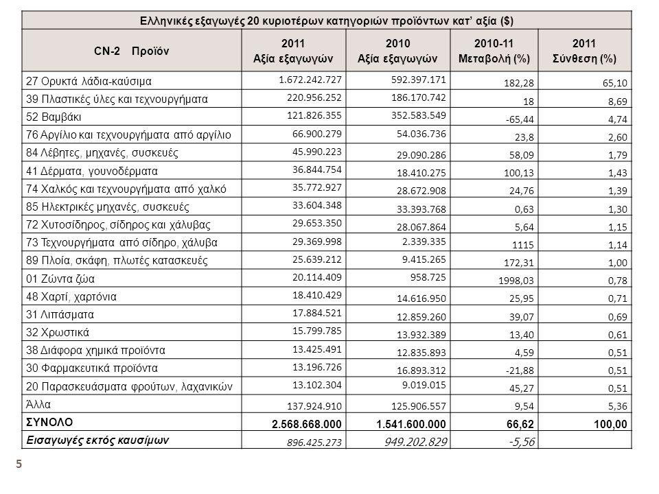 Ελληνικές εξαγωγές 20 κυριοτέρων κατηγοριών προϊόντων κατ' αξία ($) CN-2 Προϊόν 2011 Αξία εξαγωγών 2010 Αξία εξαγωγών 2010-11 Μεταβολή (%) 2011 Σύνθεσ