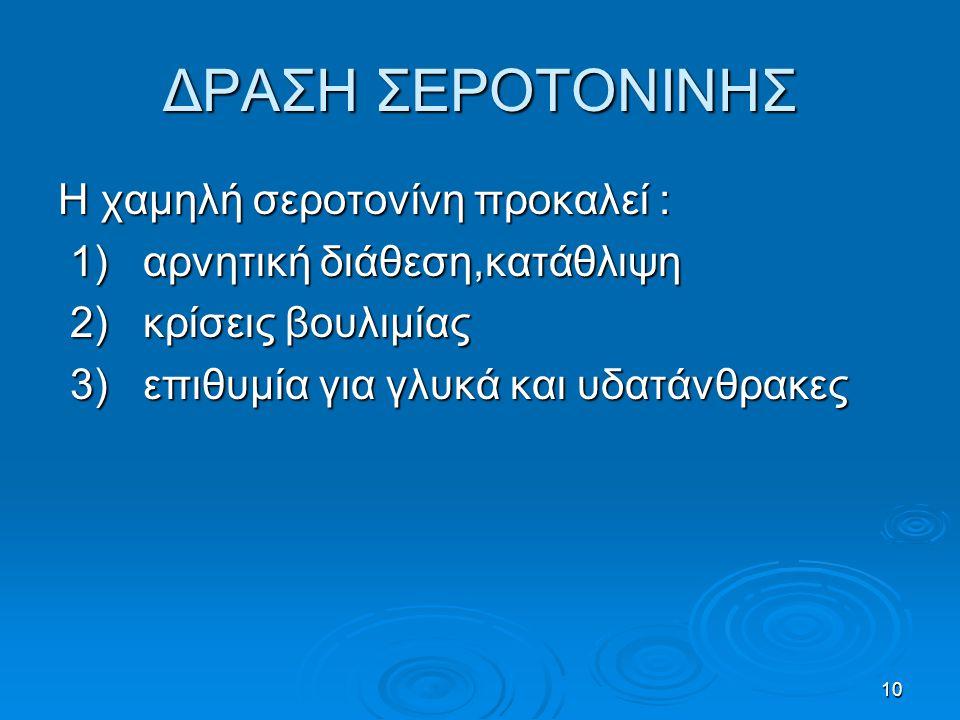 10 ΔΡΑΣΗ ΣΕΡΟΤΟΝΙΝΗΣ Η χαμηλή σεροτονίνη προκαλεί : 1) αρνητική διάθεση,κατάθλιψη 1) αρνητική διάθεση,κατάθλιψη 2) κρίσεις βουλιμίας 2) κρίσεις βουλιμίας 3) επιθυμία για γλυκά και υδατάνθρακες 3) επιθυμία για γλυκά και υδατάνθρακες