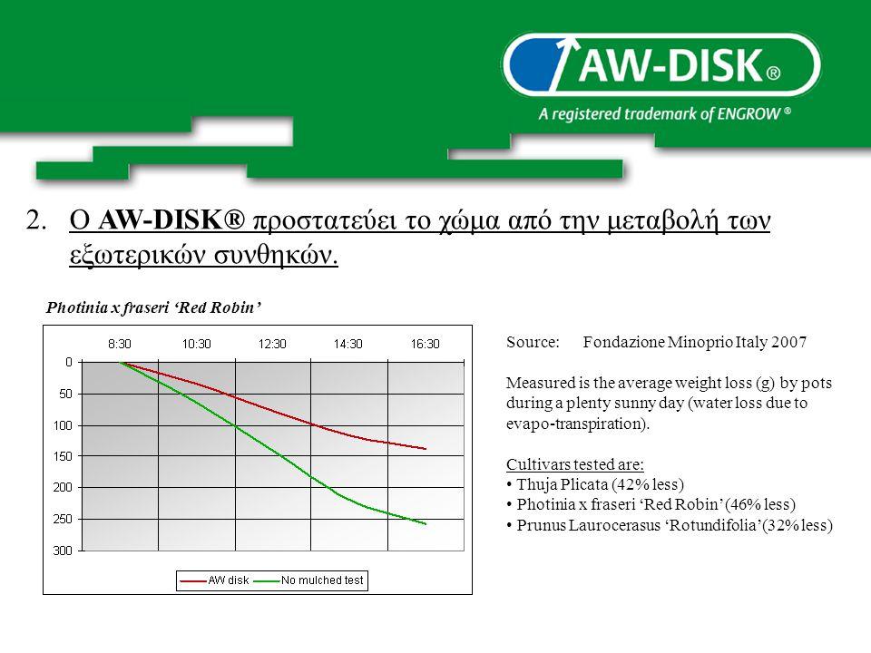 2.Ο AW-DISK® προστατεύει το χώμα από την μεταβολή των εξωτερικών συνθηκών.