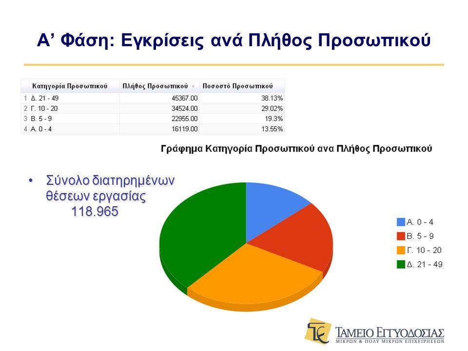 •Σύνολο διατηρημένων θέσεων εργασίας 118.965