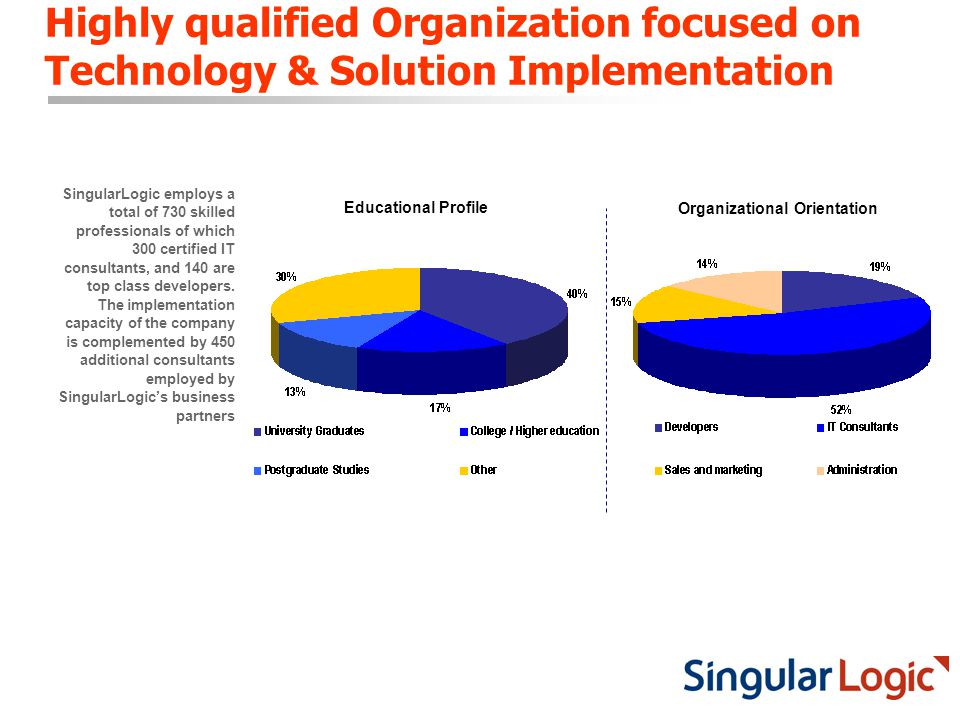 Highly qualified Organization focused on Technology & Solution Implementation Educational Profile Organizational Orientation SingularLogic employs a total of 730 skilled professionals of which 300 certified IT consultants, and 140 are top class developers.