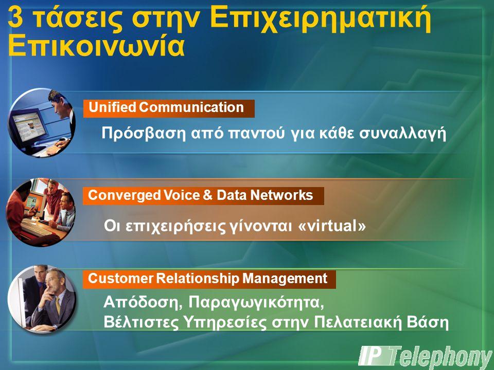 Απόδοση, Παραγωγικότητα, Βέλτιστες Υπηρεσίες στην Πελατειακή Βάση Customer Relationship Management Οι επιχειρήσεις γίνονται «virtual» Converged Voice