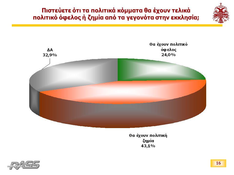 16 Πιστεύετε ότι τα πολιτικά κόμματα θα έχουν τελικά πολιτικό όφελος ή ζημία από τα γεγονότα στην εκκλησία;