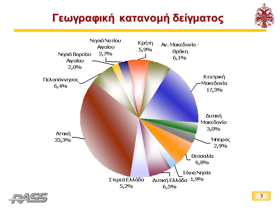4 Δημογραφικά χαρακτηριστικά δείγματος Αστικότητα ΗλικίαΦύλο Επίπεδο σπουδώνΘέση στην Απασχόληση