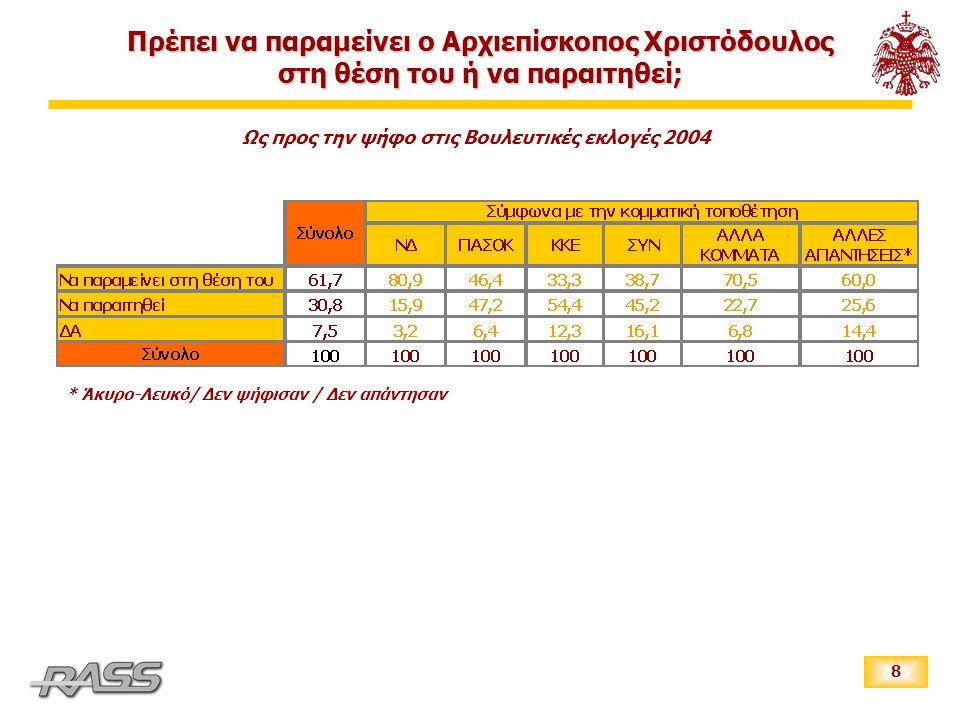 8 Ως προς την ψήφο στις Βουλευτικές εκλογές 2004 * Άκυρο-Λευκό/ Δεν ψήφισαν / Δεν απάντησαν