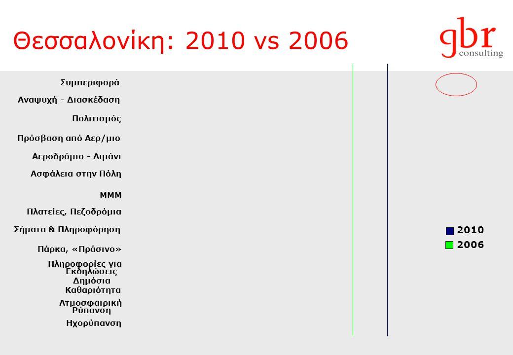2010 2006 Θεσσαλονίκη: 2010 vs 2006 Πρόσβαση από Αερ/μιο Πολιτισμός Αεροδρόμιο - Λιμάνι Συμπεριφορά ΜΜΜ Αναψυχή - Διασκέδαση Σήματα & Πληροφόρηση Πάρκα, «Πράσινο» Ασφάλεια στην Πόλη Πλατείες, Πεζοδρόμια Δημόσια Καθαριότητα Πληροφορίες για Εκδηλώσεις Ατμοσφαιρική Ρύπανση Ηχορύπανση