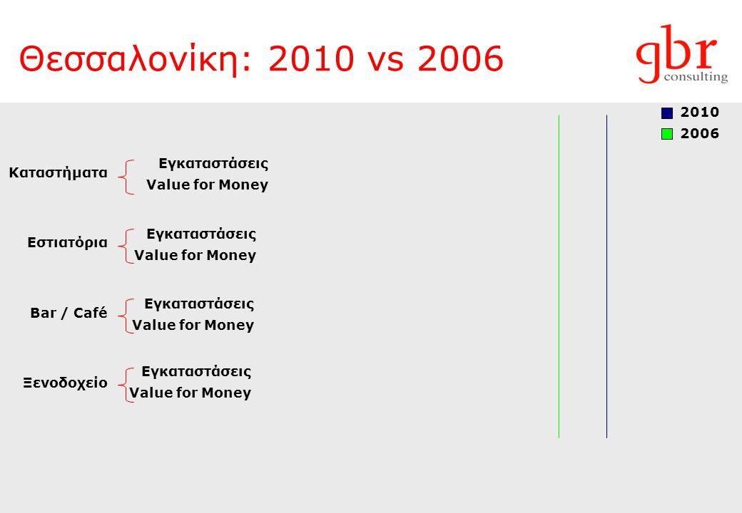Θεσσαλονίκη: 2010 vs 2006 Εγκαταστάσεις Value for Money Εγκαταστάσεις Value for Money Εγκαταστάσεις Value for Money Εγκαταστάσεις Value for Money 2010 2006 Καταστήματα Εστιατόρια Bar / Café Ξενοδοχείο